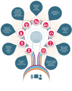Image courtesy of UNESCO: Education for All Global Monitoring Report
