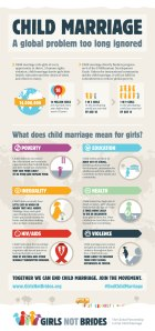 Infographic c/o Girls Not Brides