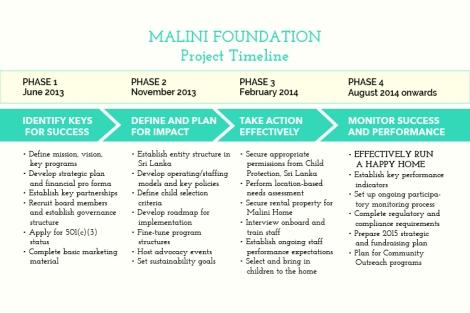 Malini_projecttimeline