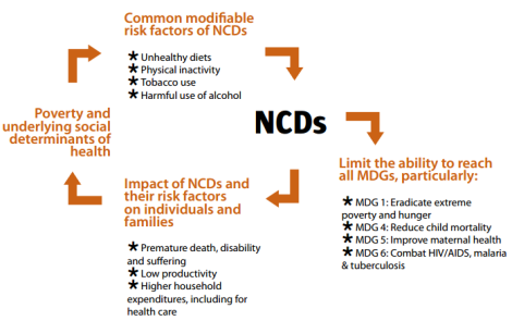 Infographic by The NCD Alliance