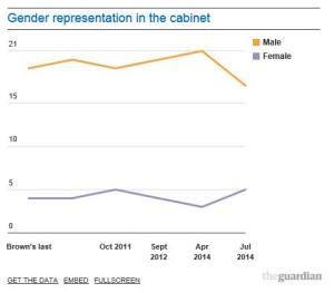 Gender cabinet graph