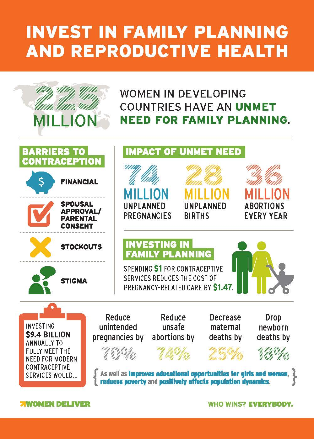 Improving maternal health encompasses more than mothers for Family planning com